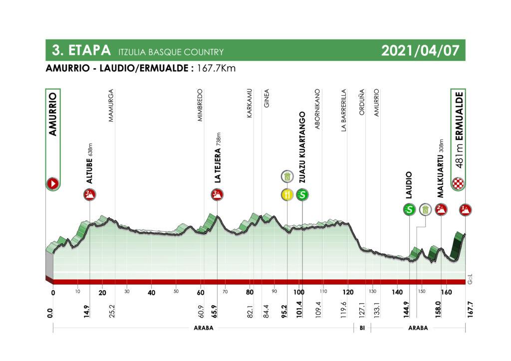 3. etapa Okolo Baskicka 2021
