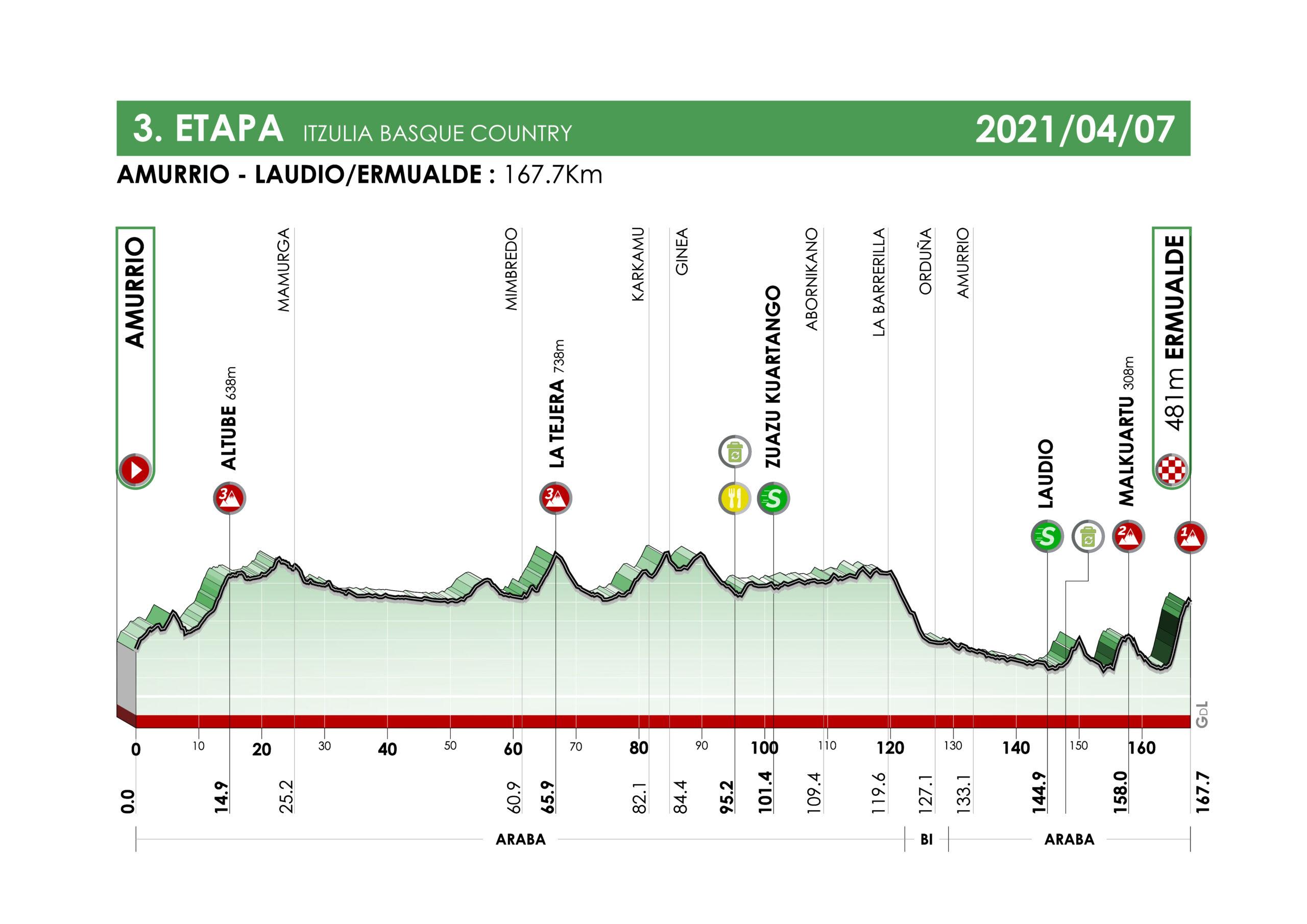3. etapa Okolo Baskicka