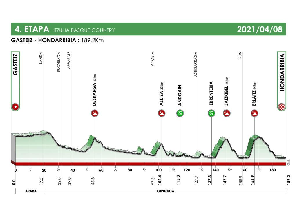 4. etapa Okolo Baskicka 2021
