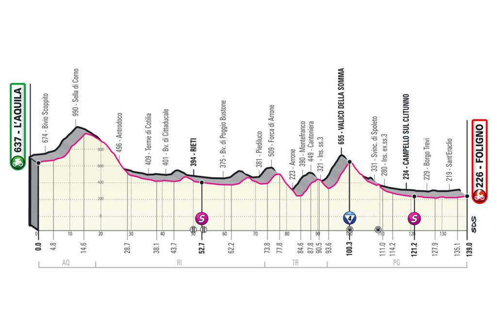 Giro d'Italia 2021 etapy 10. etapa