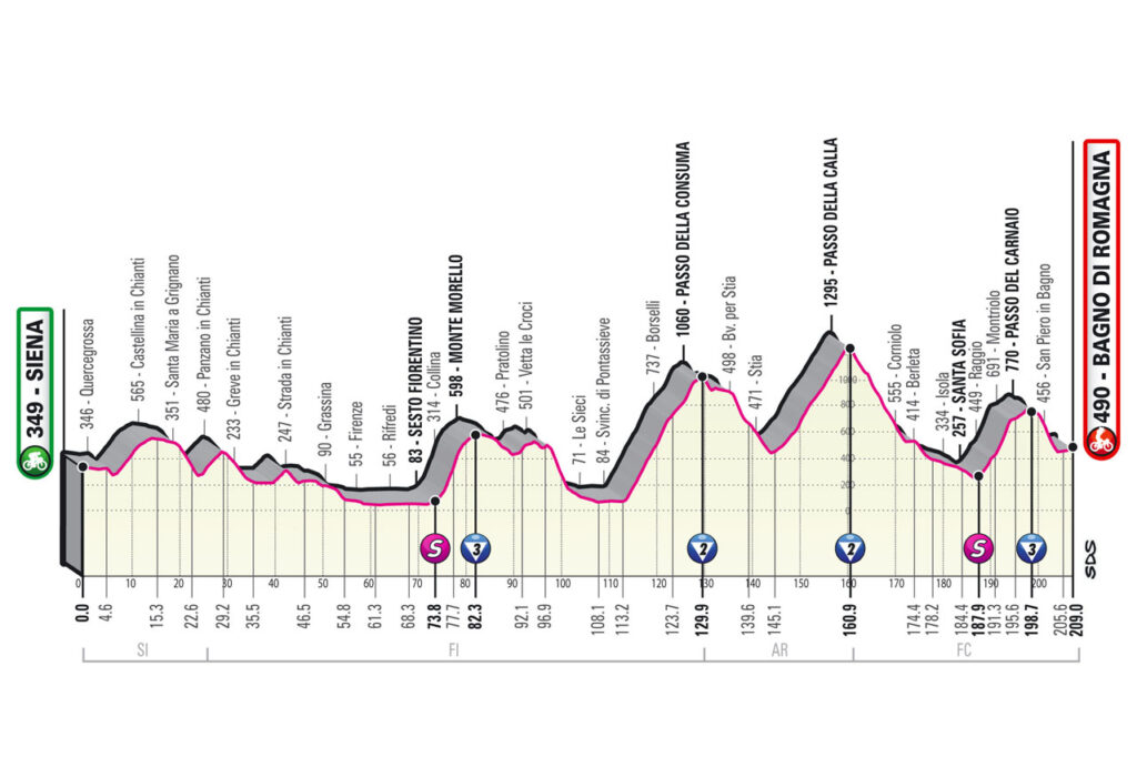 12. etapa Giro d'Italia 2021