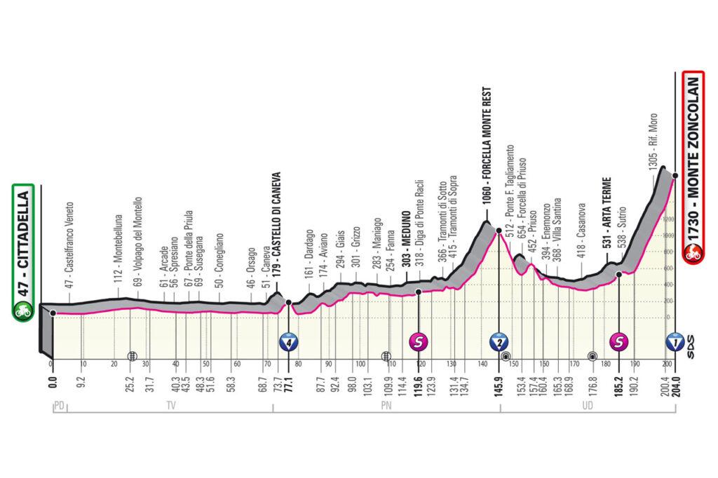 14. etapa Giro d'Italia 2021 etapy