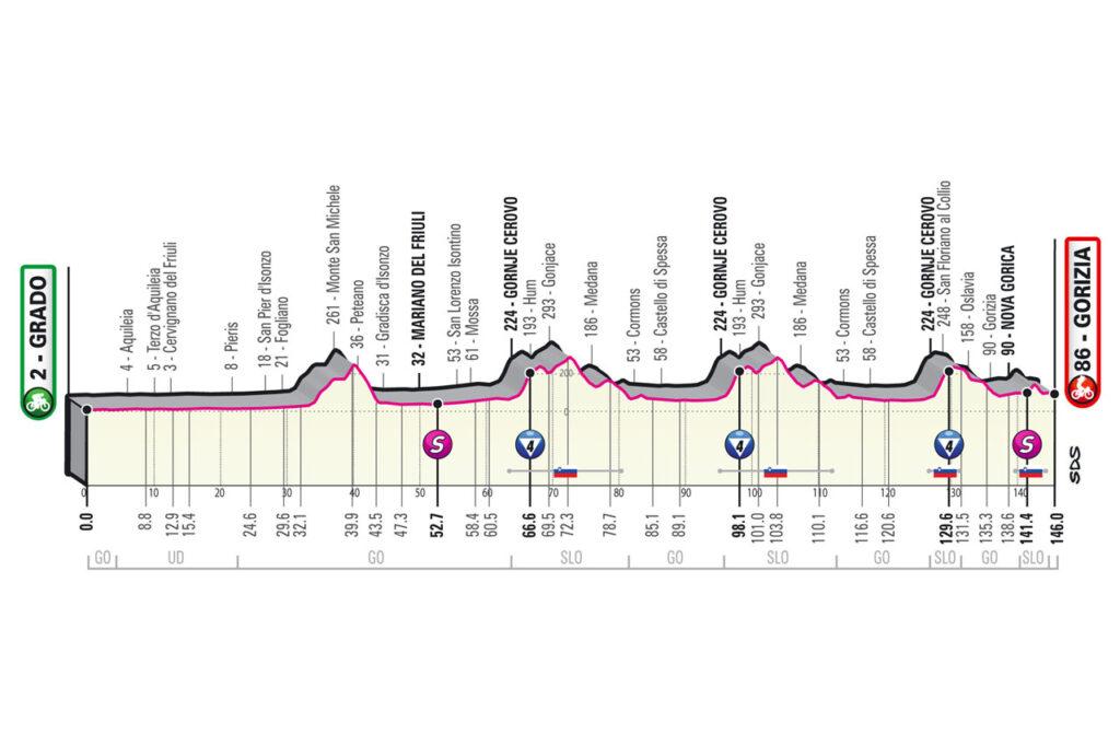 Giro d'Italia 2021 etapy 15. etapa
