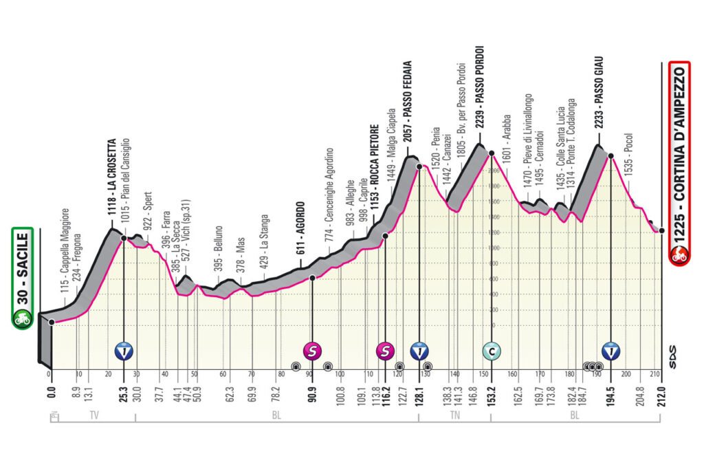 Giro d'Italia 2021 etapy 16. etapa