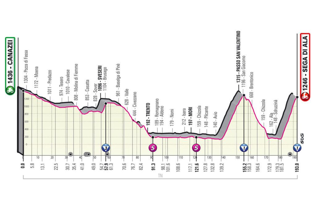 Giro d'Italia 2021 etapy 17. etapa