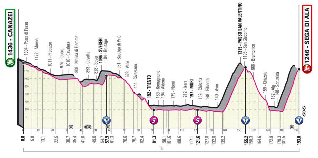 17. etapa Giro d'Italia 2021
