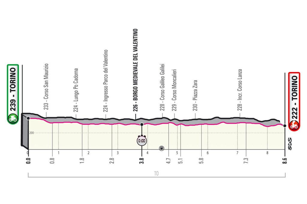 1. etapa Giro d'Italia 2021 etapy Giro d'Italia 2021