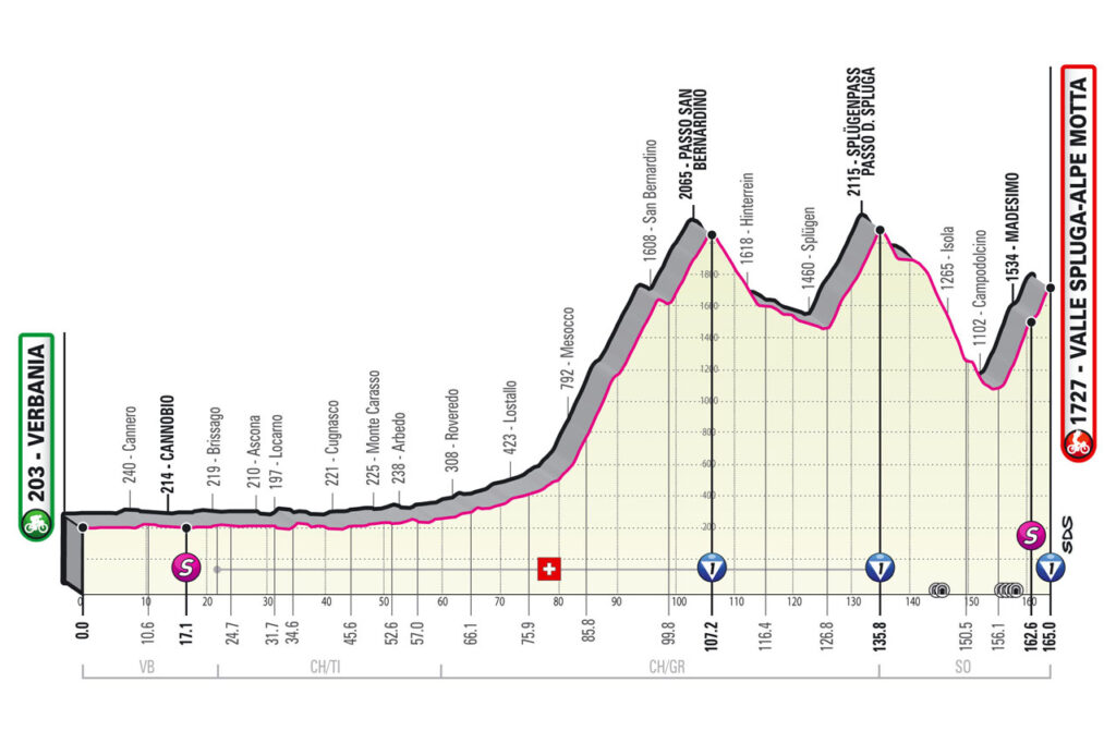 Giro d'Italia 2021 etapy