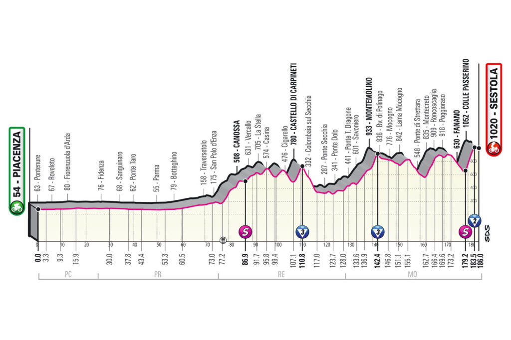 4. etapa Giro d'Italia 2021