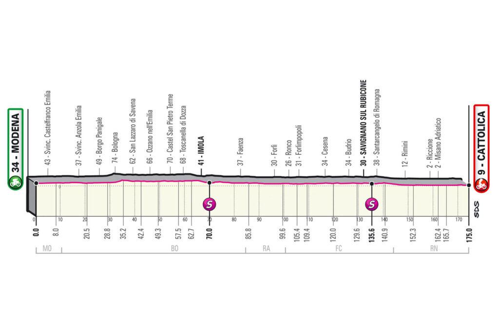 5. etapa Giro d'Italia 2021