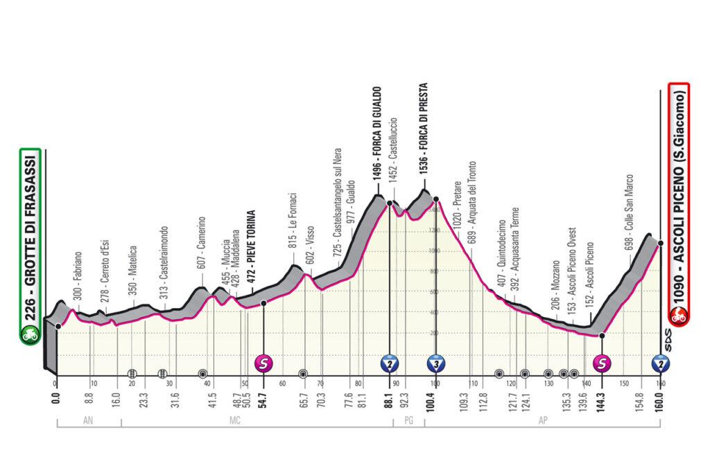 6. etapa Giro d'Italia 2021 etapy