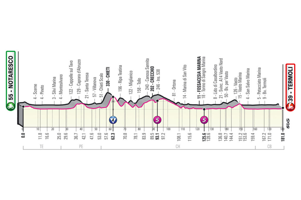 7. etapa Giro d'Italia 2021 etapy