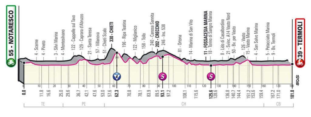 7. etapa Giro d'Italia 2021