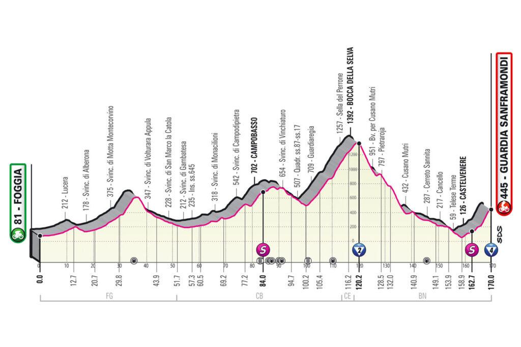 8. etapa Giro d'Italia 2021 etapy
