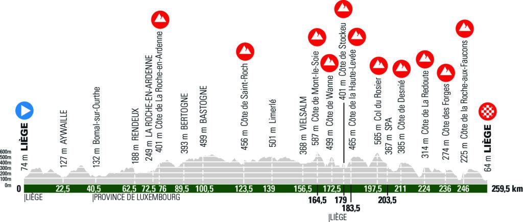 Liége - Bastogne - Liége 2021 profil