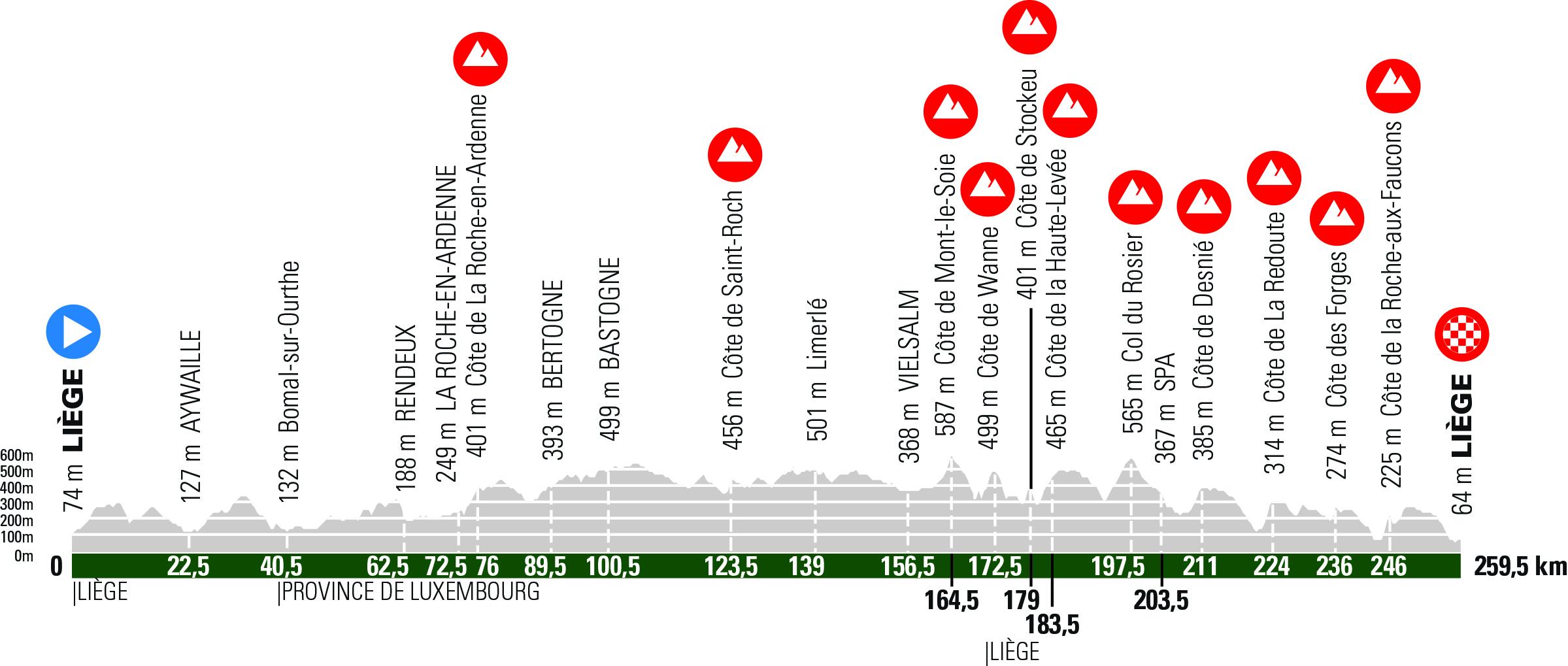 Profil Liége – Bastogne – Liége 2021