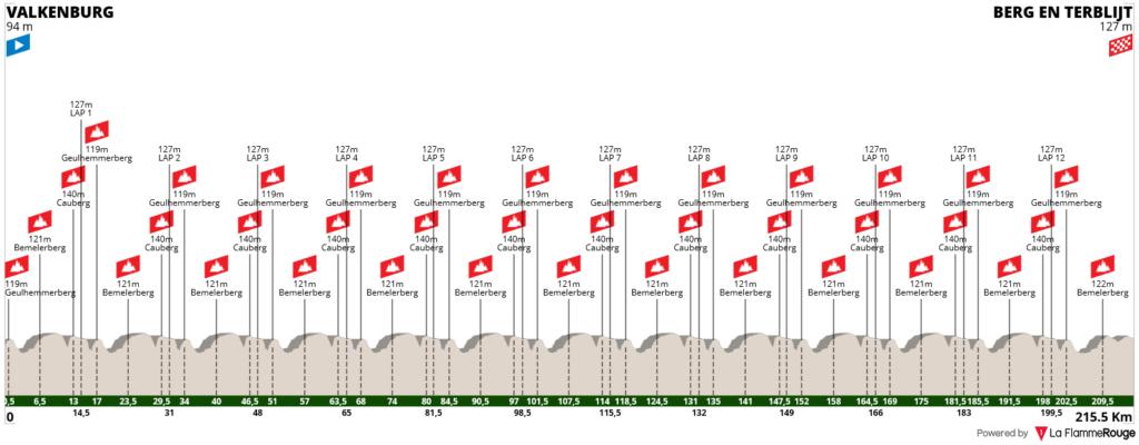profil Amstel Gold Race 2021