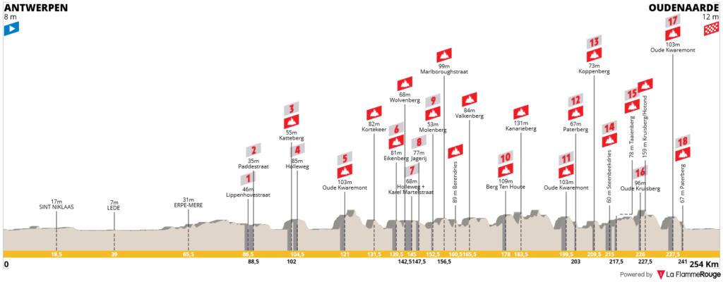 Okolo Flámska 2021 profil