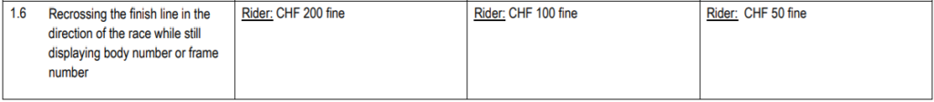 2.12.007 Table of race incidents relating to road events
