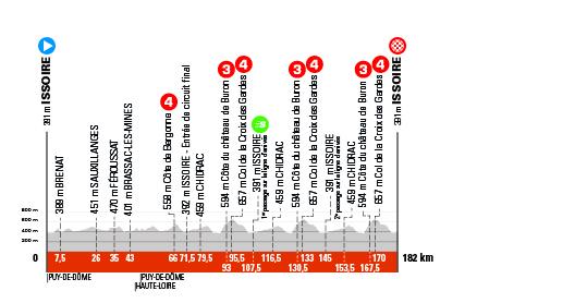 1. etapa Critérium du Dauphine