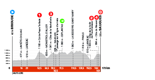 2. etapa Critérium du Dauphine