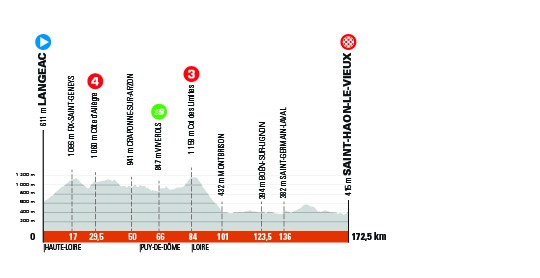 3. etapa Critérium du Dauphine