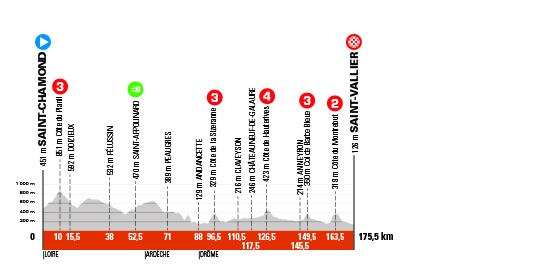 5. etapa Critérium du Dauphine