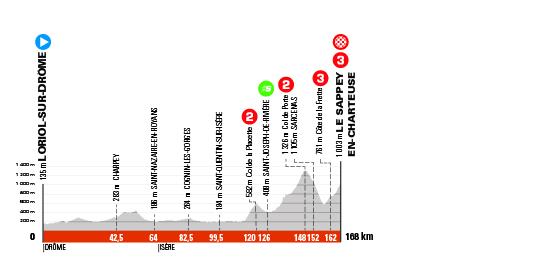 6. etapa Critérium du Dauphine