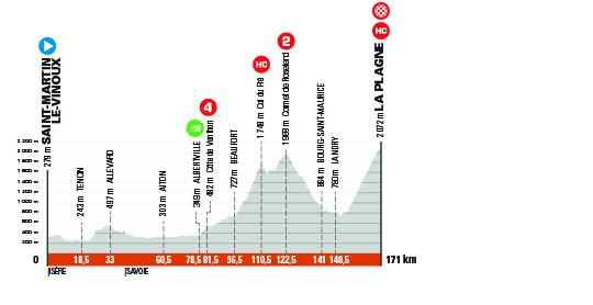 7. etapa Critérium du Dauphine