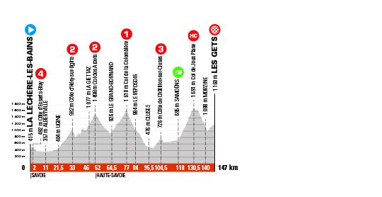 8. etapa Critérium du Dauphine
