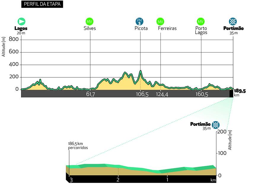 1. etapa Okolo Algarve 2021