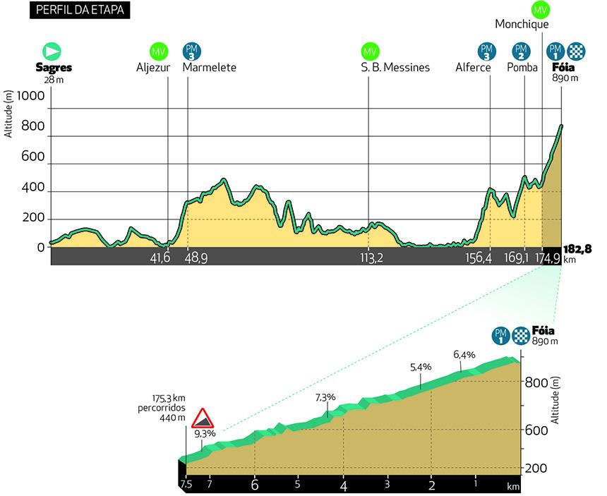 2. etapa Okolo Algarve 2021
