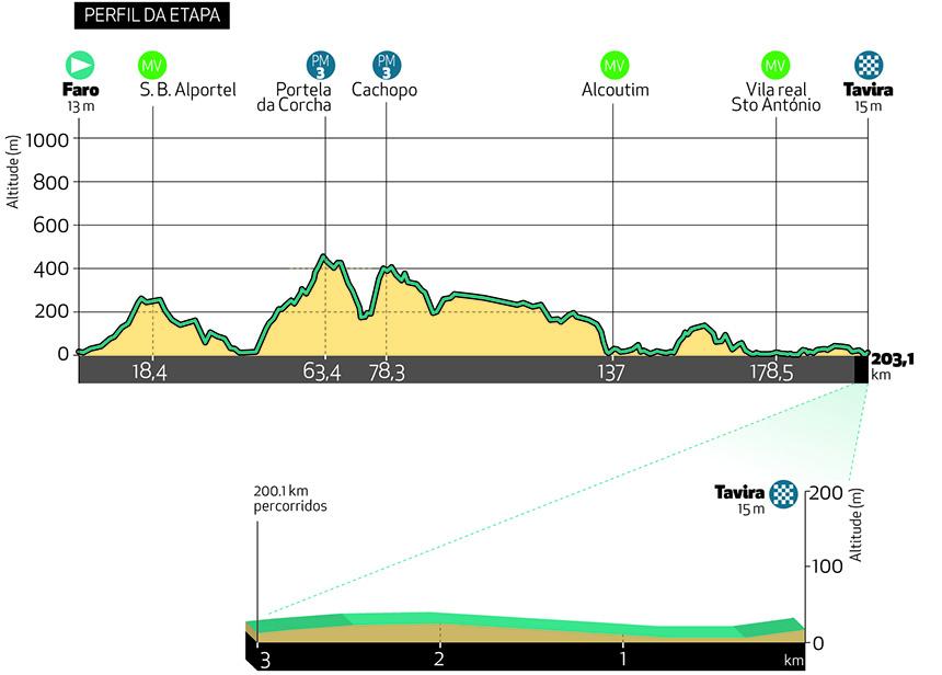 3. etapa Okolo Algarve 2021