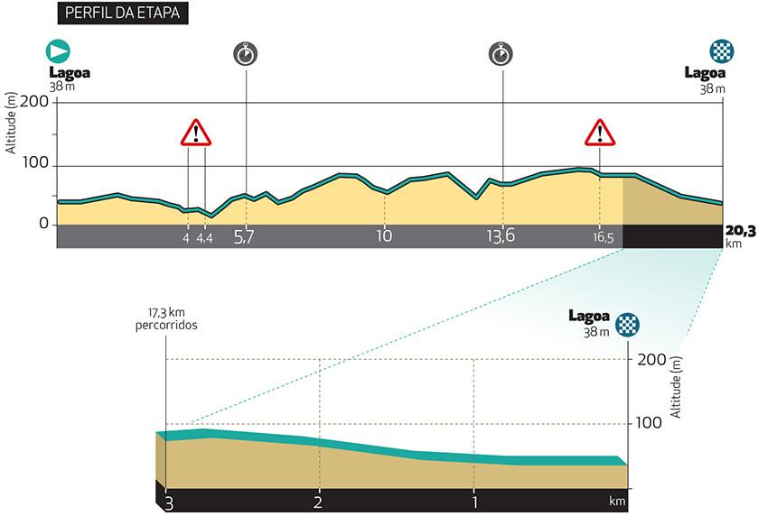 4. etapa Okolo Algarve 2021