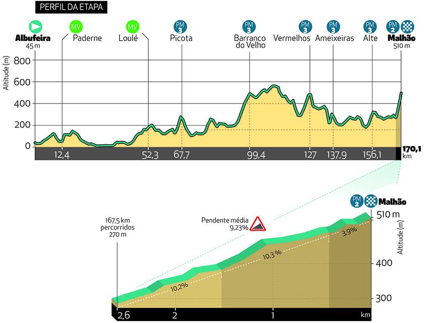 5. etapa Okolo Algarve 2021