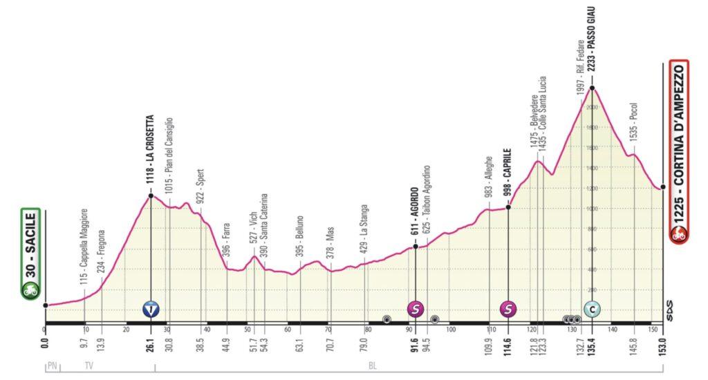 16. etapa Giro d Italia 2021