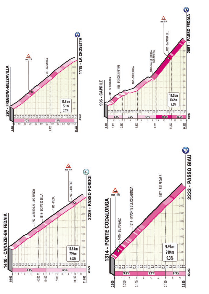16. etapa Giro d'Italia stúpania