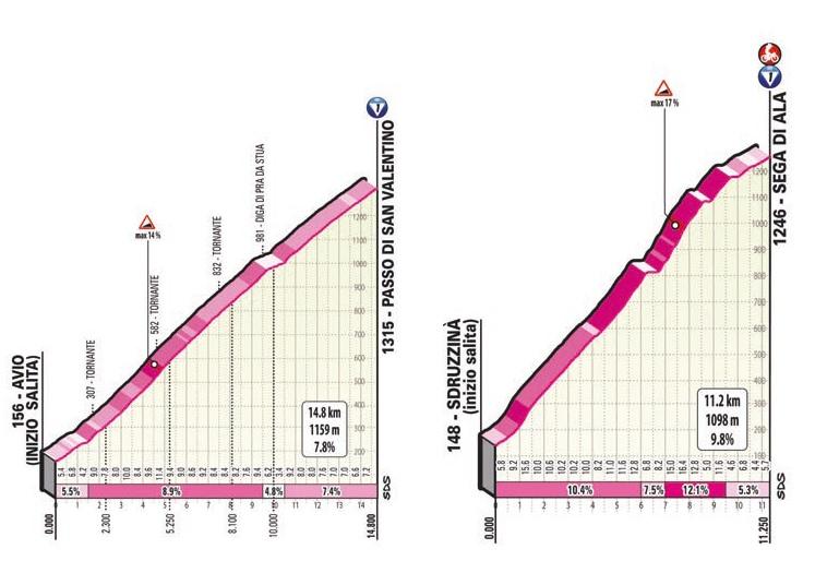 17. etapa Giro d'Italia 2021 stúpania