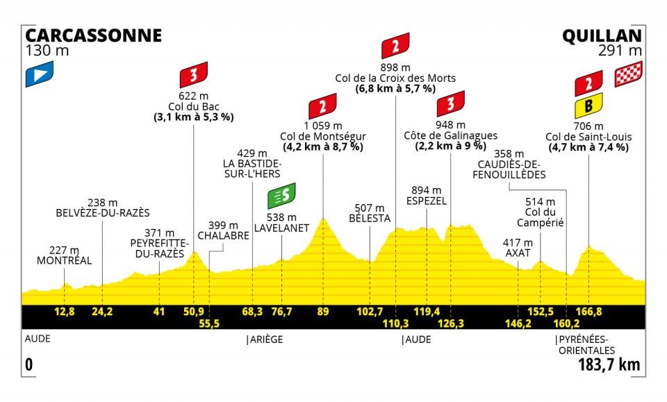 14. etapa Tour de France 2021