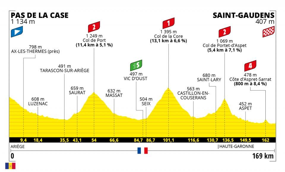 16. etapa Tour de France 2021 TdF