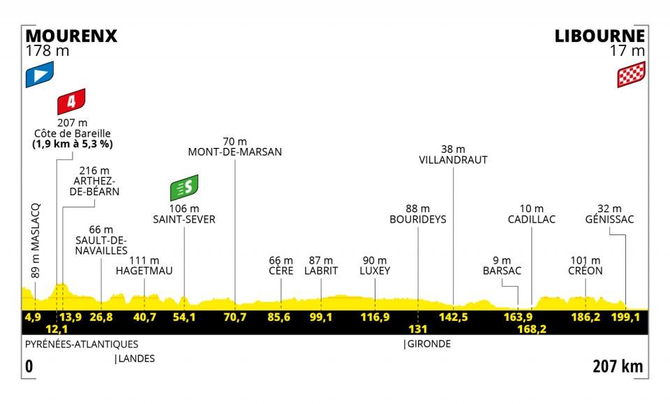 19. etapa Tour de France 2021