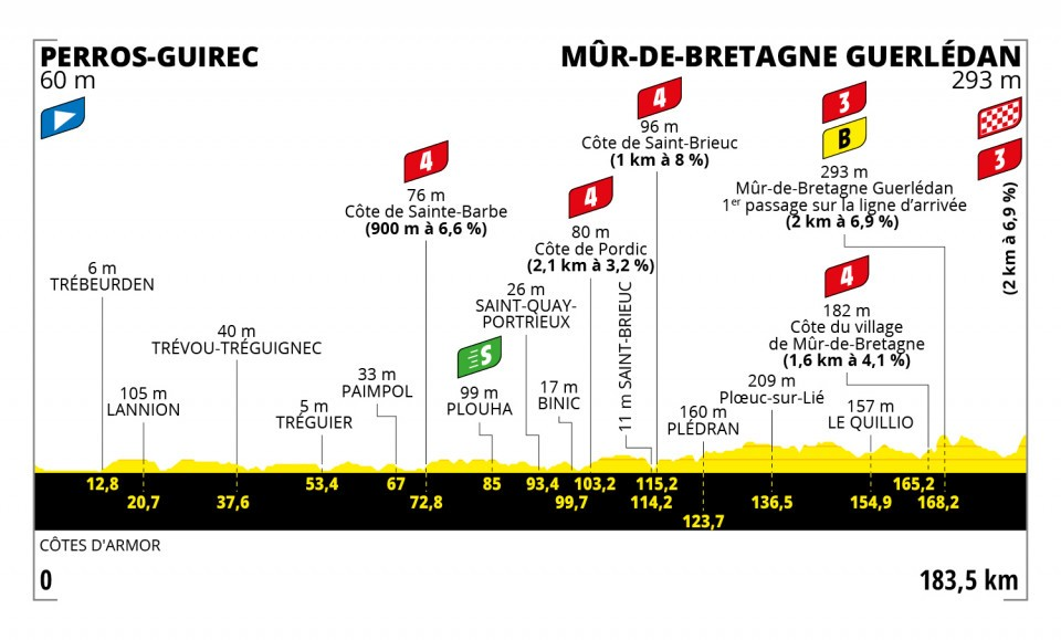 2. etapa Tour de France 2021