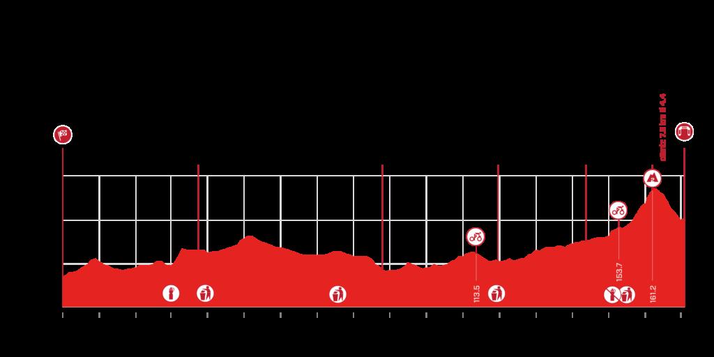 4. etapa Okolo Švajčiarska 2021 profil