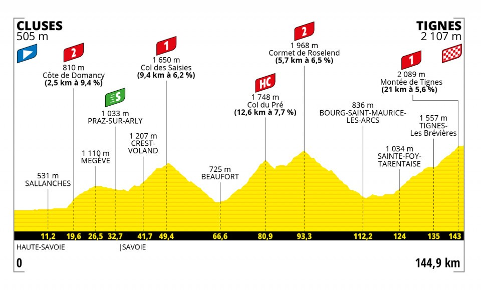 9. etapa Tour de France 2021