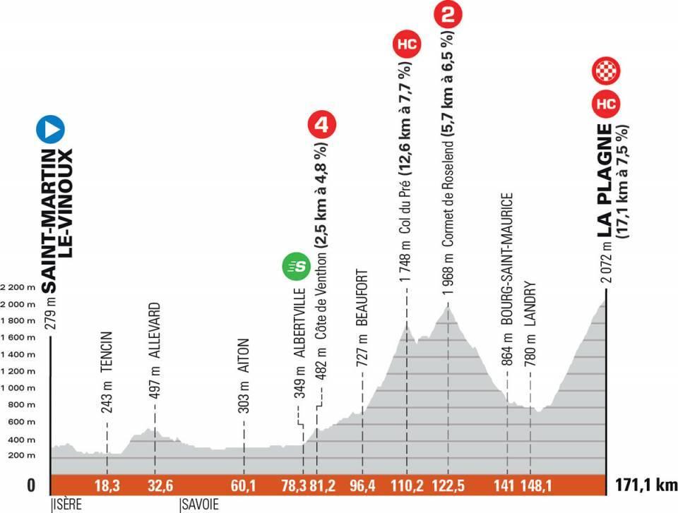 7. etapa Critérium du Dauphiné 2021