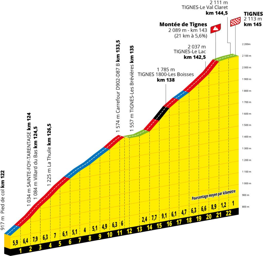 Tignes stúpanie 9. etapa Tour de France 2021