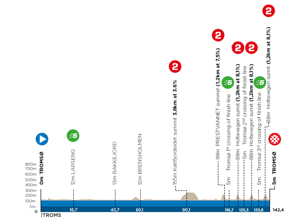 1. etapa Arctic Race of Norway 2021