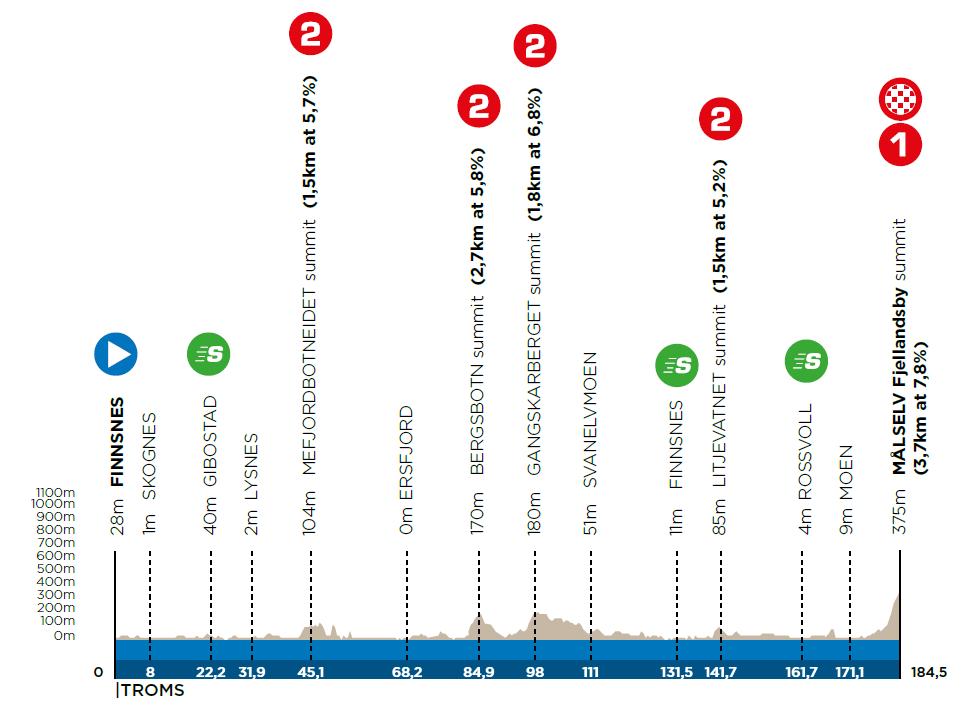 2. etapa Arctic Race of Norway 2021