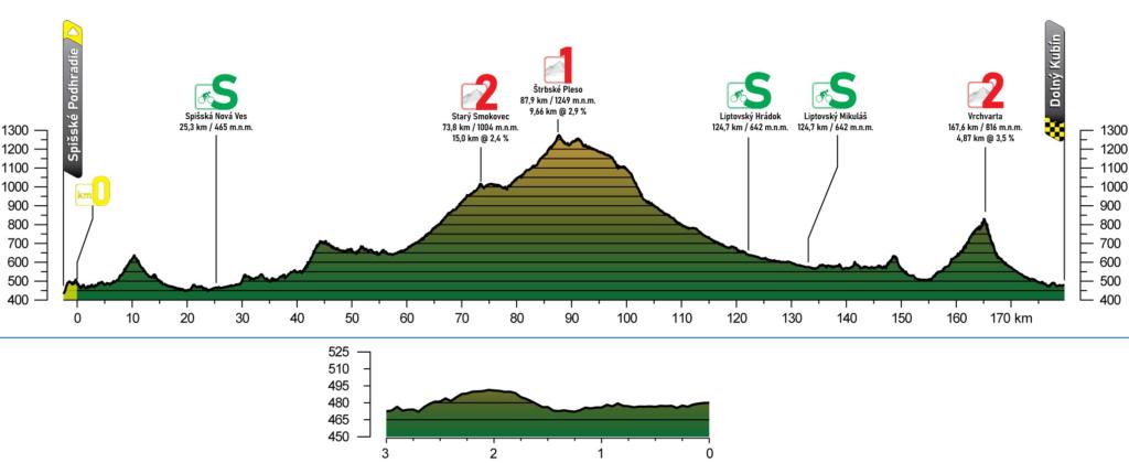 2. etapa Okolo Slovenska 2021 profil