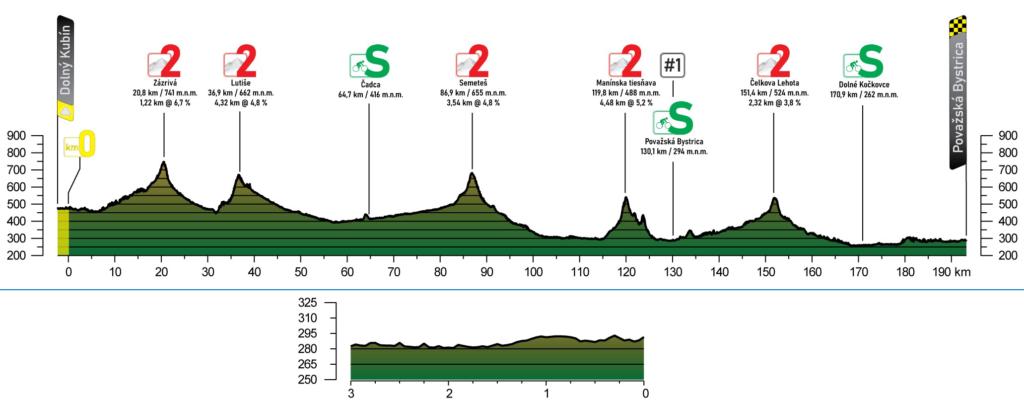 3. etapa Okolo Slovenska 2021 profil